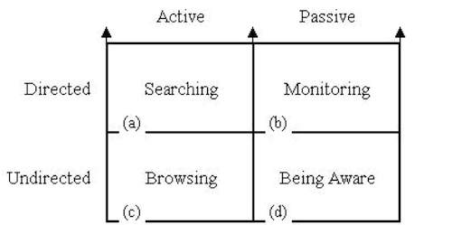 Information Seeking Modes by Marcia Bates