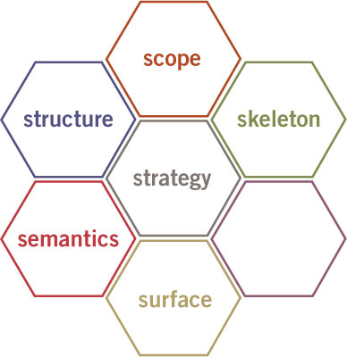 User Experience Strategy Honeycomb